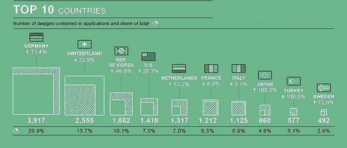 Korea ranks 3rd for design registration